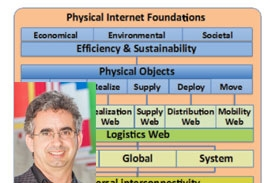 Dr. Benoit Montreuil and the Physical Internet Concept