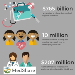 The High Cost of Medical Waste